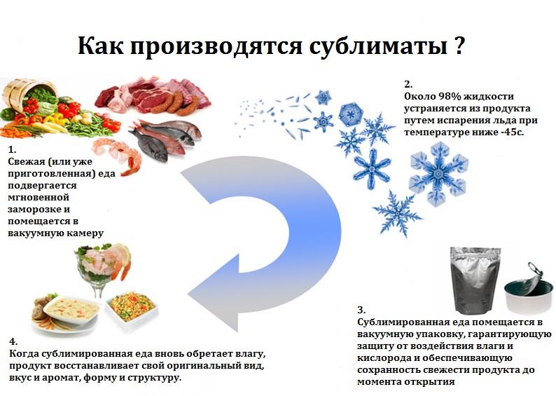 kak_delaetsya_sublimirovannaya_eda