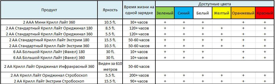 sravnitelnaya_tablitsa_istochnikov_sveta_krill
