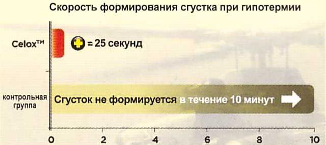 celox_ostanavlivaet_krov_daje_pri_gipotermii